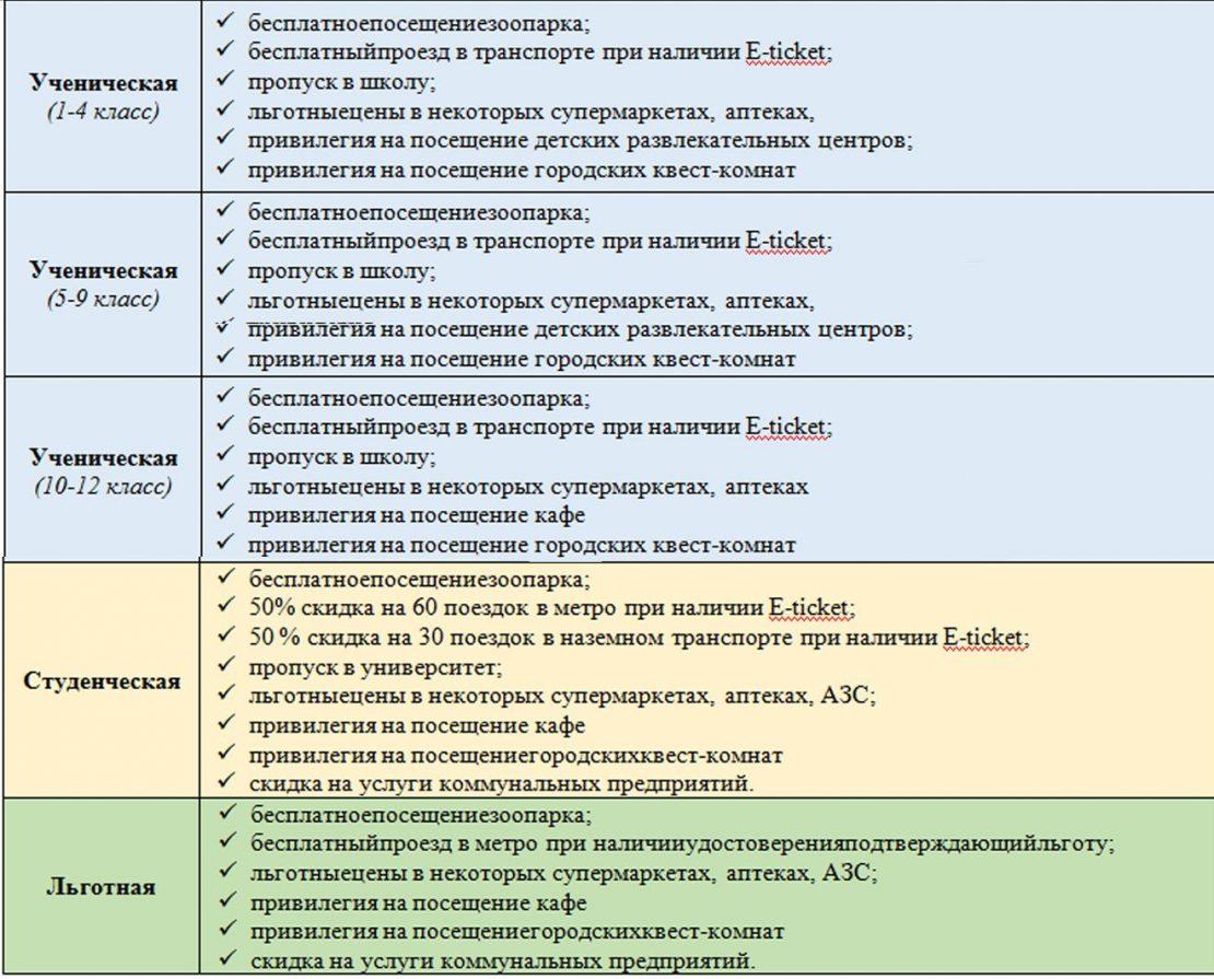 Карточка Харьковчанина: привилегии. Новости Харькова