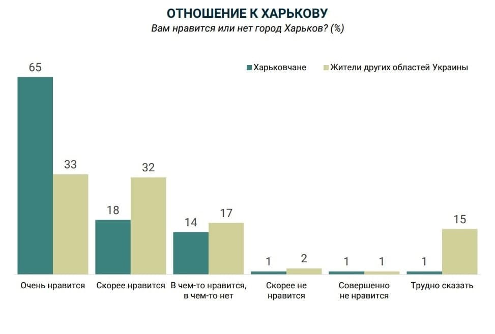 Новости Харькова: Туристические «магниты» Харькова