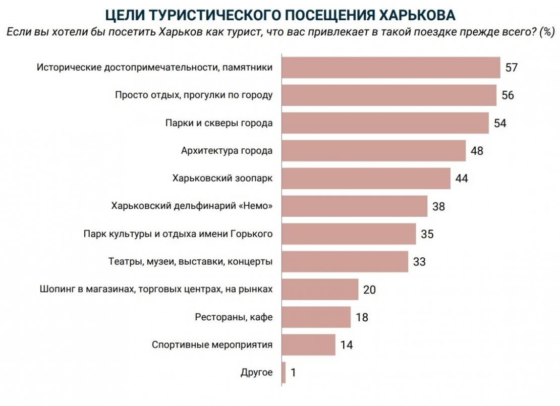 Новости Харькова: Что привлекает туристов в Харькове