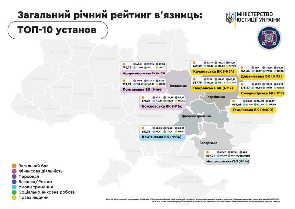 Новости Харькова: Харьковская колония возглавила рейтинг Минюста