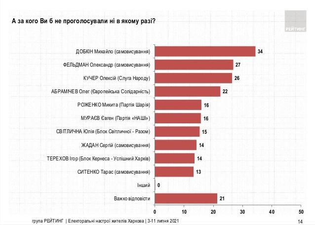 Новости Харькова: Рейтинг Игоря Терехова прошел 40-процентную отметку