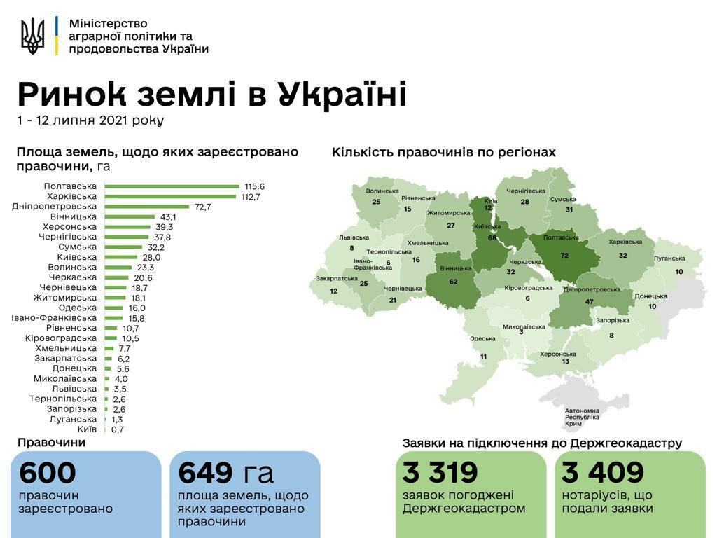 Новости Харькова: Сколько земли продали на Харьковщине