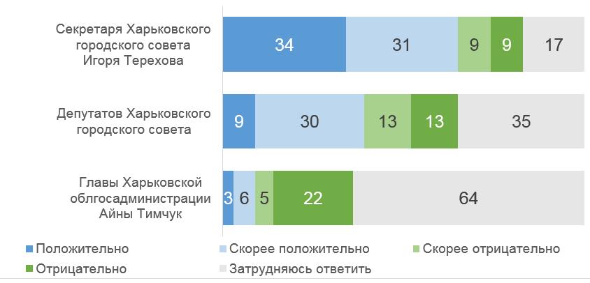 Новости Харькова: уровень доверия к Терехову