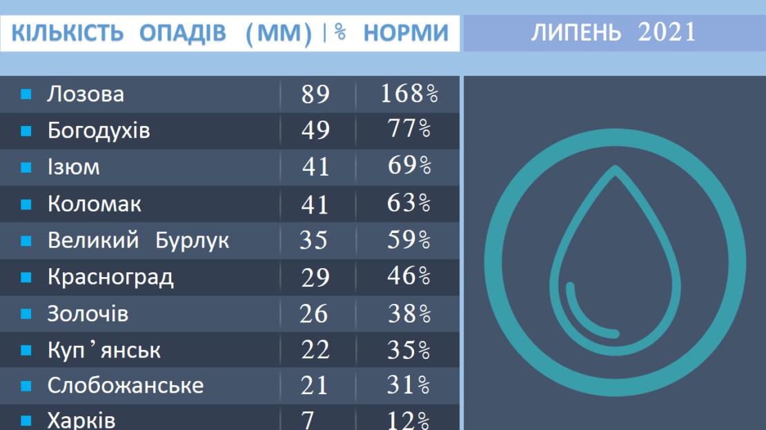 Погода в Харькове: итоги июля-2021