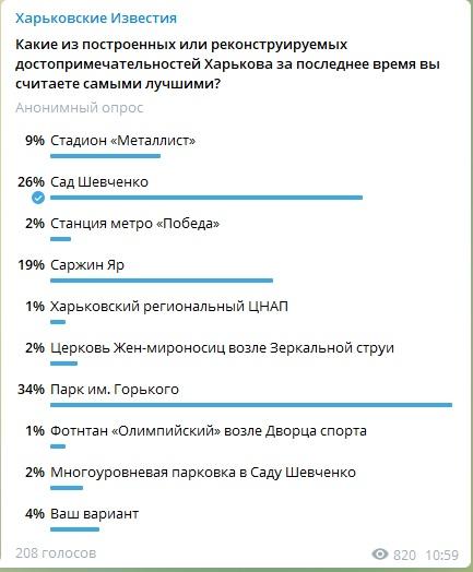 Новости Харькова: Горожане определили ТОП реконструированных объектов