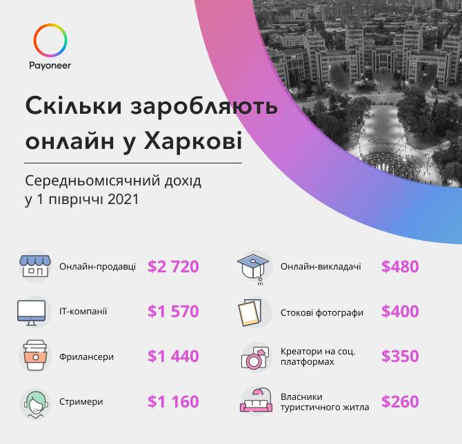 Новости Харькова: Харьков — лидер в ІТ и онлайн-образовании