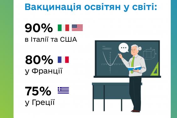 Новости Харьковщины: Вакцинация педагогов продолжается