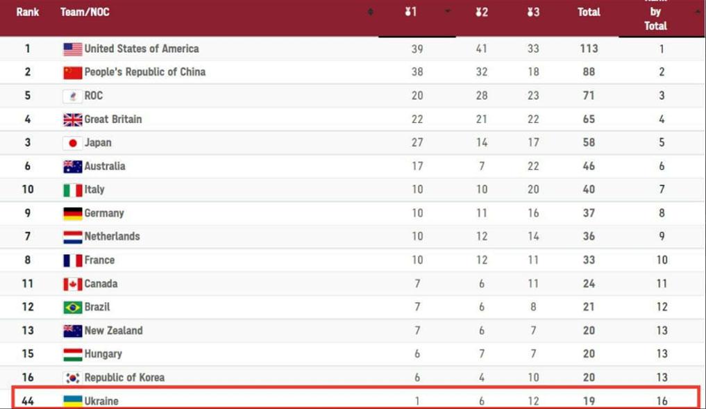 Олимпиада в Токио: Украина вошла в ТОП-20 по количеству медалей