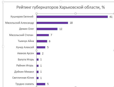 Новости Харькова: Народный рейтинг глав Харьковской ОГА