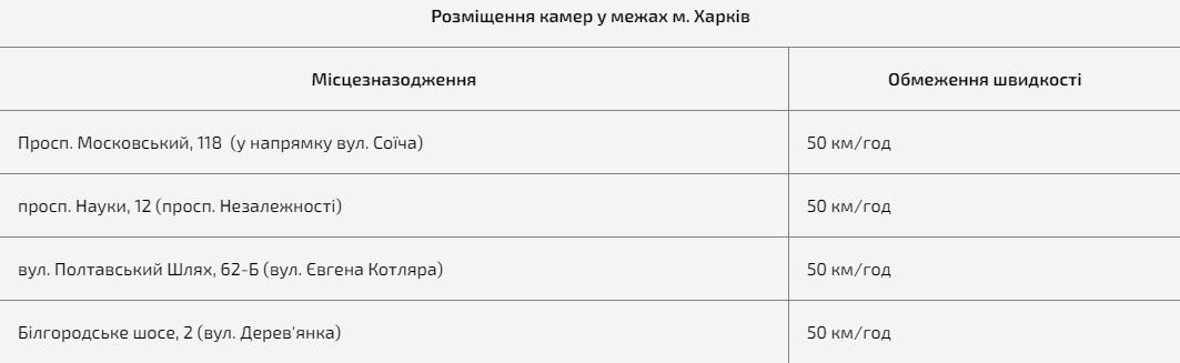 Новости Харькова: Камеры автофиксации нарушений ПДД: адреса