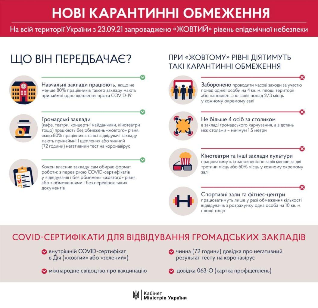 Желтая зона в Харькове: список ограничений с 23.09.2021