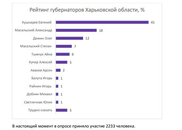 Новости Харькова: Народный рейтинг глав ХОГА - комментарий Быкова