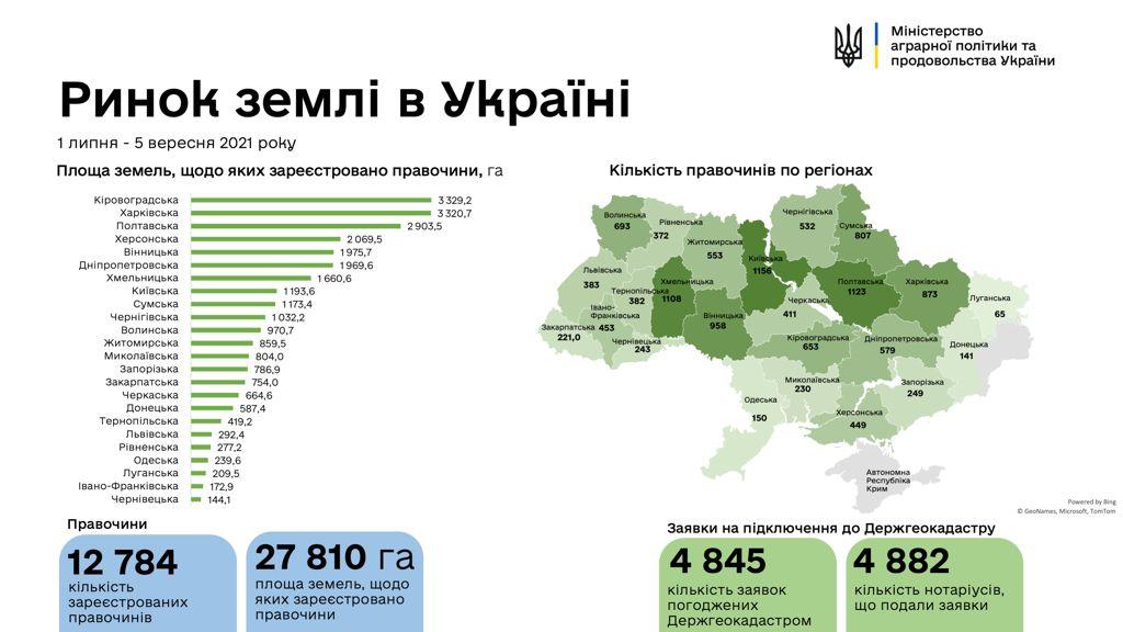 Новости Харькова: Продажа земли: Харьковщина вторая в рейтинге