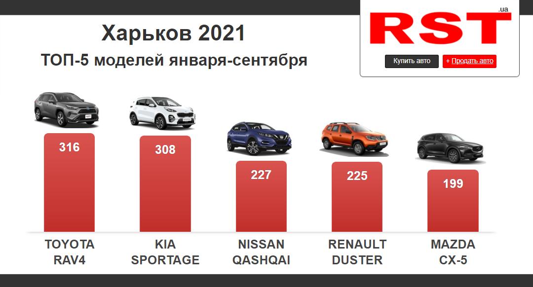 Купить автомобиль в Харькове: статистика брендов 2021 г.