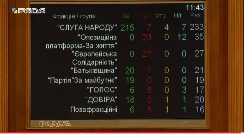 Верховная Рада уволила Разумкова. Новости Украины